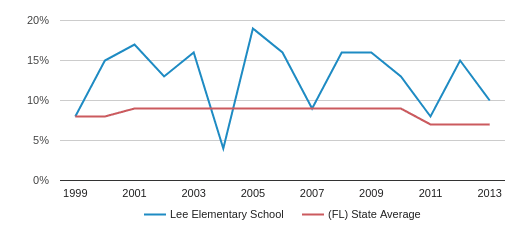 Lee Elementary School Eligible for Reduced Lunch (1999-2013)