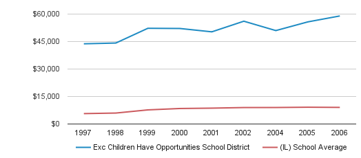 Exc Children Have Opportunities School District District Revenue / Student (1997-2006)