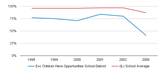 Exc Children Have Opportunities School District Graduation Rate (1998-2006)