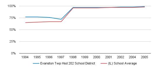 Evanston Twp Hsd 202 School District Graduation Rate (1994-2005)