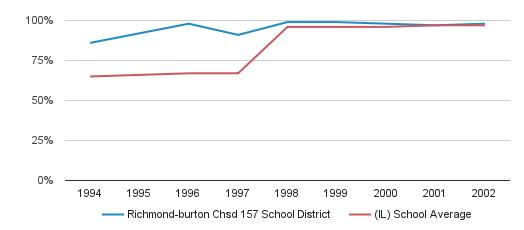 Richmond-burton Chsd 157 School District Graduation Rate (1994-2002)