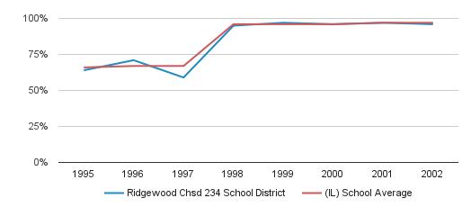 Ridgewood Chsd 234 School District Graduation Rate (1995-2002)