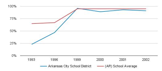 Arkansas City School District Graduation Rate (1993-2002)