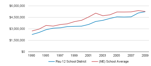 Rsu 12 School District District Total Revenue (1990-2009)