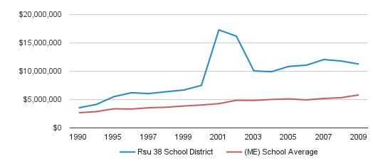 Rsu 38 School District District Spending (1990-2009)