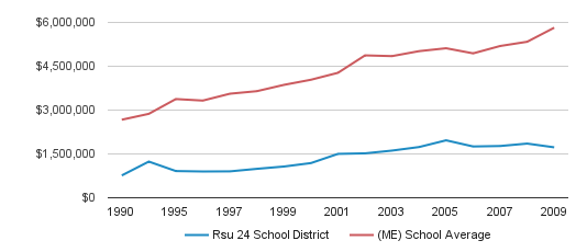 Rsu 24 School District District Spending (1990-2009)