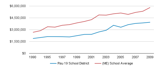 Rsu 19 School District District Spending (1990-2009)