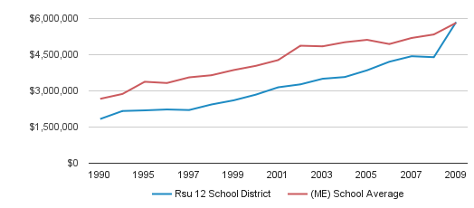 Rsu 12 School District District Spending (1990-2009)