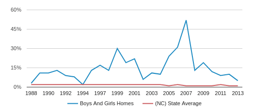 Boys And Girls Homes American Indian Students (1988-2013)
