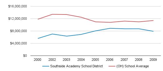 Southside Academy School District District Spending (2000-2009)