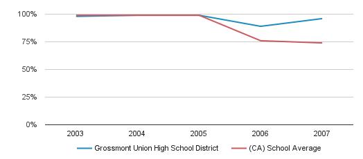 Grossmont Union High School District Graduation Rate (2003-2007)