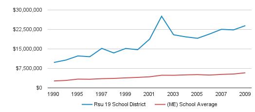 Rsu 19 School District District Spending (1990-2009)