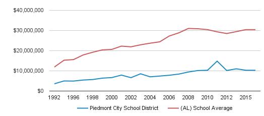 Piedmont City Schools Alabama
