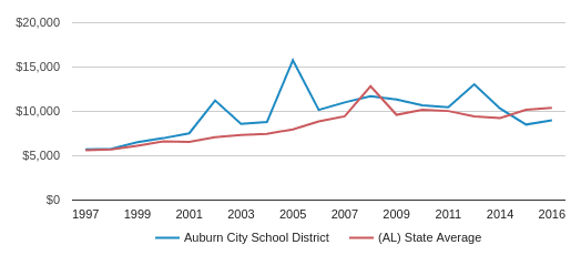 This chart display average revenue per public school student in Auburn City School District and average revenue per public school student in AL by year, with the latest 2016-17 school year data.