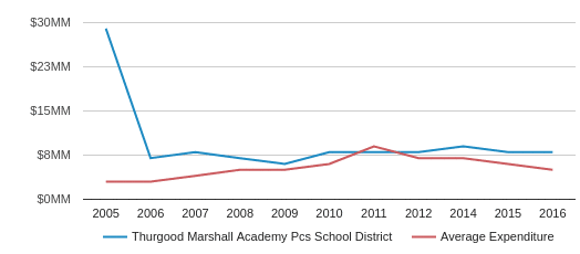 This chart display total spending of Thurgood Marshall Academy PCS School District and average spending for each school distric in DC by year, with the latest 2016-17 school year data.