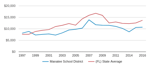 This chart display average spending per public school student in Manatee School District and average spending per public school student in FL by year, with the latest 2015-16 school year data.