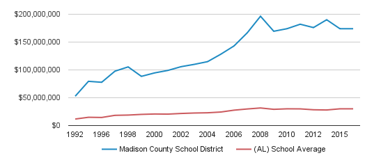 Madison County School District District Total Revenue (1992-2016)