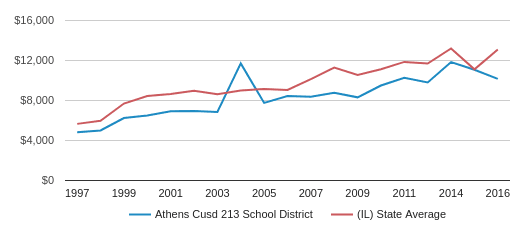 This chart display average revenue per public school student in Athens Cusd 213 School District and average revenue per public school student in IL by year, with the latest 2015-16 school year data.