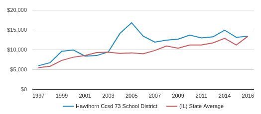 This chart display average spending per public school student in Hawthorn CCSD 73 School District and average spending per public school student in IL by year, with the latest 2016-17 school year data.