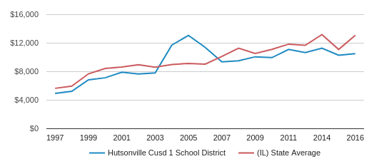 This chart display average revenue per public school student in Hutsonville CUSD 1 School District and average revenue per public school student in IL by year, with the latest 2016-17 school year data.