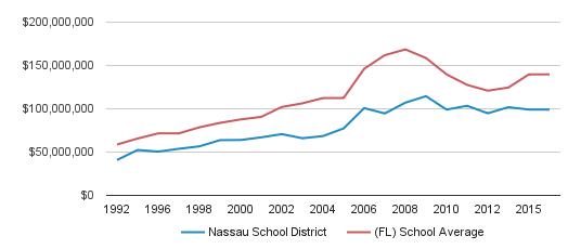 Nassau School District District Spending (1992-2016)