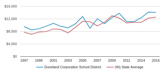 This chart display average revenue per public school student in Duneland Corporation School District and average revenue per public school student in IN by year, with the latest 2016-17 school year data.