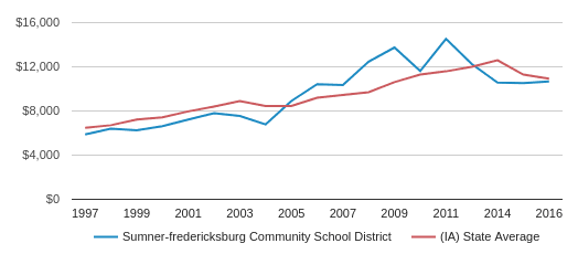 This chart display average spending per public school student in Sumner-Fredericksburg Comm School District and average spending per public school student in IA by year, with the latest 2016-17 school year data.