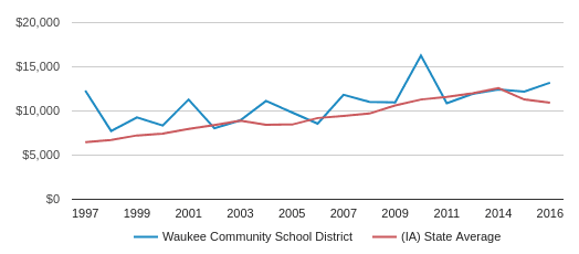 This chart display average spending per public school student in Waukee Comm School District and average spending per public school student in IA by year, with the latest 2016-17 school year data.