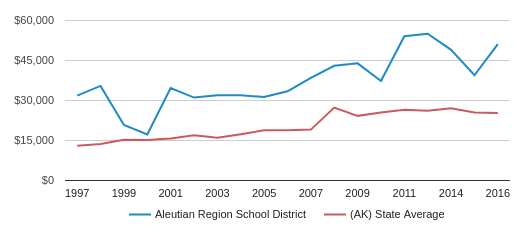 This chart display average spending per public school student in Aleutian Region   School District and average spending per public school student in AK by year, with the latest 2017-18 school year data.
