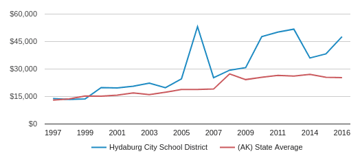 This chart display average spending per public school student in Hydaburg City School District and average spending per public school student in AK by year, with the latest 2015-16 school year data.