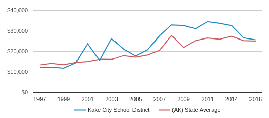 This chart display average revenue per public school student in Kake City School District and average revenue per public school student in AK by year, with the latest 2016-17 school year data.