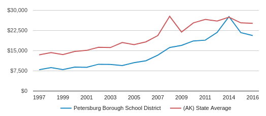 This chart display average revenue per public school student in Petersburg Borough School District and average revenue per public school student in AK by year, with the latest 2015-16 school year data.