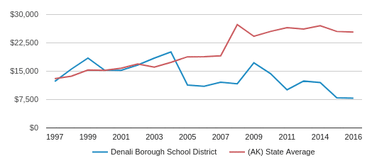 This chart display average spending per public school student in Denali Borough School District and average spending per public school student in AK by year, with the latest 2015-16 school year data.