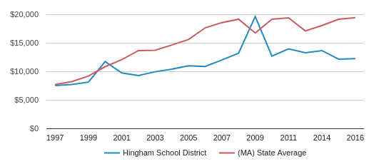 This chart display average spending per public school student in Hingham  School District and median value from average spending per public school student of all school districts in MA by year, with the latest 2016-17 school year data.