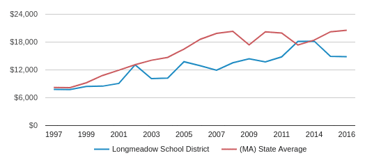 This chart display average revenue per public school student in Longmeadow  School District and median value from average revenue per public school student of all school districts in MA by year, with the latest 2016-17 school year data.