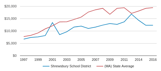 This chart display average spending per public school student in Shrewsbury School District and average spending per public school student in MA by year, with the latest 2016-17 school year data.