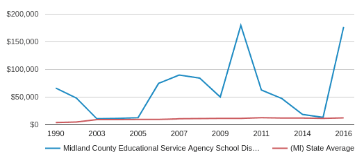 This chart display average revenue per public school student in Midland County Educational Service Agency School District and average revenue per public school student in MI by year, with the latest 2015-16 school year data.
