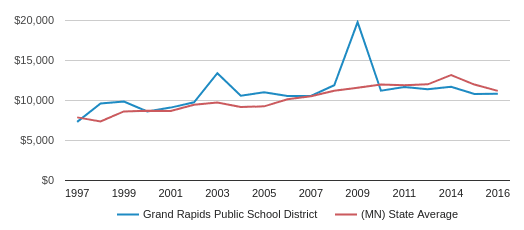 This chart display average spending per public school student in Grand Rapids Public   School District and average spending per public school student in MN by year, with the latest 2017-18 school year data.