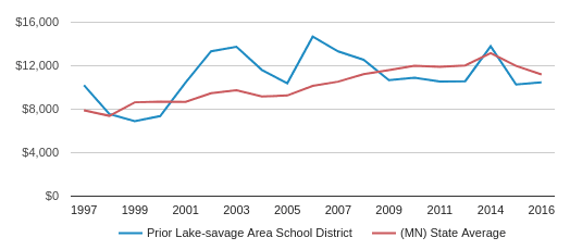 This chart display average spending per public school student in Prior Lake-savage Area School District and average spending per public school student in MN by year, with the latest 2016-17 school year data.