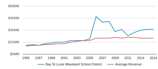 This chart display total revenue of Bay St Louis Waveland School District and average revenue for each school distric in MS by year, with the latest 2015-16 school year data.