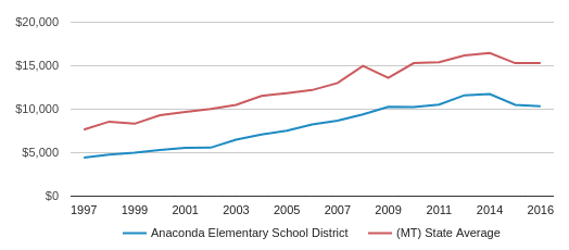 This chart display average revenue per public school student in Anaconda Elem School District and average revenue per public school student in MT by year, with the latest 2016-17 school year data.