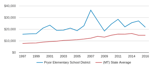Pryor Elem School District (2018-19) | Pryor, MT