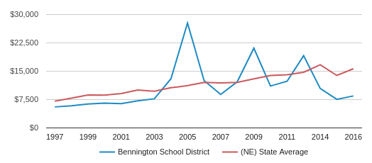 This chart display average spending per public school student in Bennington School District and average spending per public school student in NE by year, with the latest 2015-16 school year data.