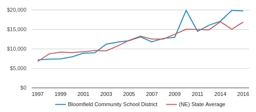 This chart display average revenue per public school student in Bloomfield Community School District and average revenue per public school student in NE by year, with the latest 2015-16 school year data.
