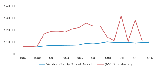 This chart display average spending per public school student in Washoe County   School District and average spending per public school student in NV by year, with the latest 2017-18 school year data.