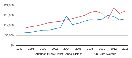 This chart display average revenue per public school student in Audubon Public School Disrict  School District and average revenue per public school student in NJ by year, with the latest 2017-18 school year data.
