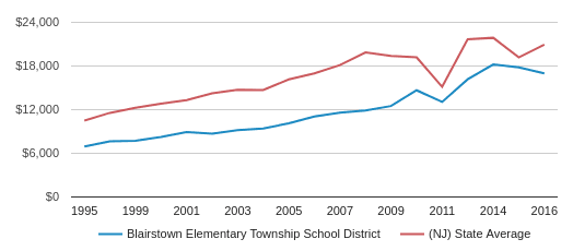 This chart display average spending per public school student in Blairstown Elementary Township School District and average spending per public school student in NJ by year, with the latest 2016-17 school year data.