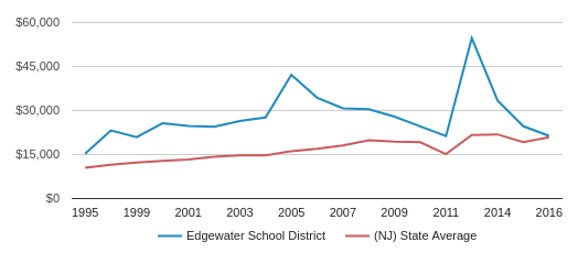 This chart display average spending per public school student in Edgewater School District and average spending per public school student in NJ by year, with the latest 2016-17 school year data.
