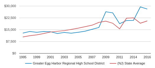 This chart display average revenue per public school student in Greater Egg Harbor Regional High School District and average revenue per public school student in NJ by year, with the latest 2016-17 school year data.