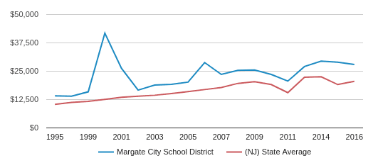 This chart display average revenue per public school student in Margate City School District and average revenue per public school student in NJ by year, with the latest 2016-17 school year data.